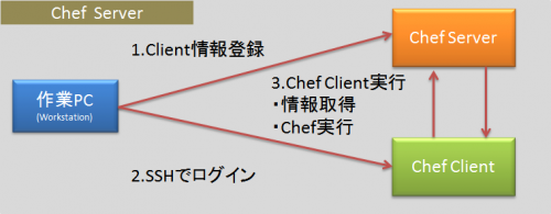 ChefServer