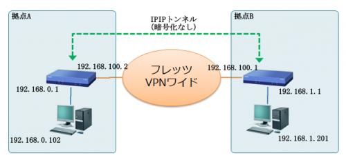 ipip-network-002