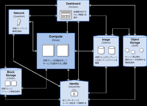 OpenStackのコンポーネント