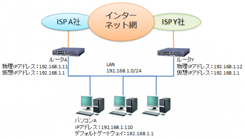 vrrp-virtual-ip