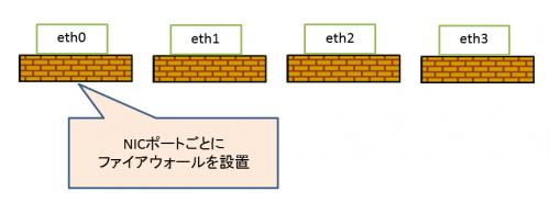Centos7_firewalld01