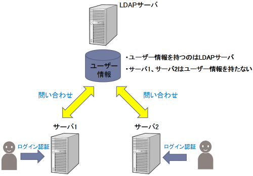 ldap01
