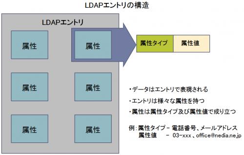 ldap02