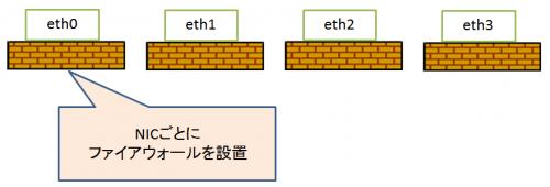 firewalld03