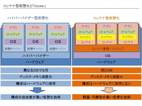 docker02