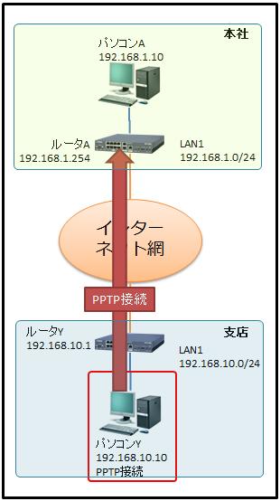 vpn-pass-1
