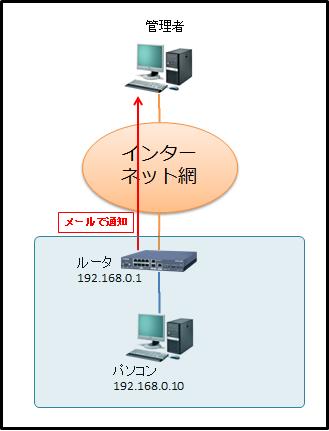 rtx1200-monitoring-1