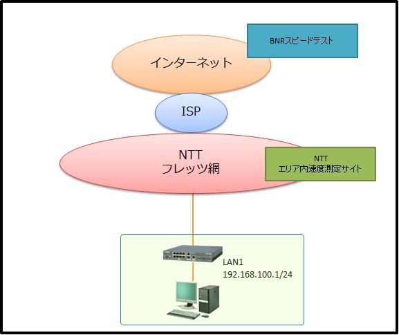 ntt-isp-1