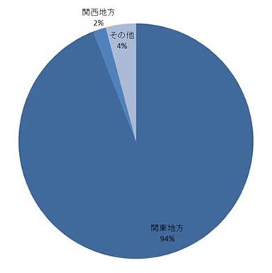 ネディアのユーザーは関東エリアが圧倒的に多い