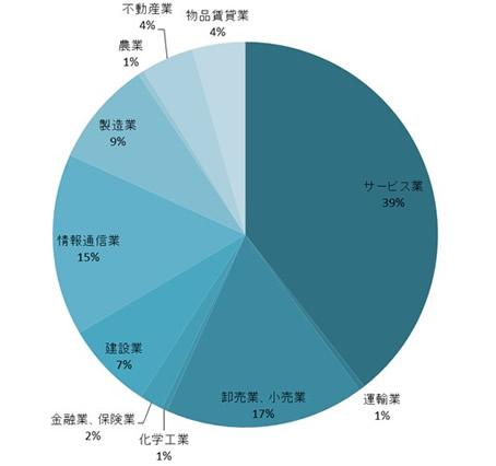 ネディアのユーザーはサービス業と卸売・小売業で約半分を占めます