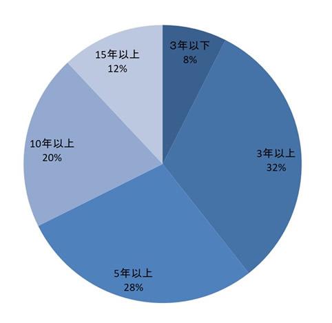 ネディアのユーザーがネディアとの付き合い年数